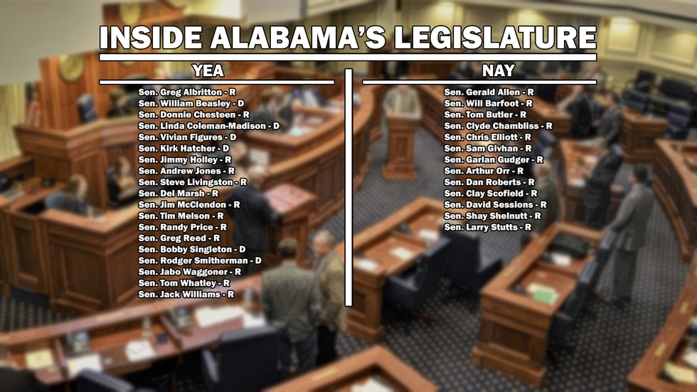 The Alabama state senators who voted for and against the gambling and lottery bill.