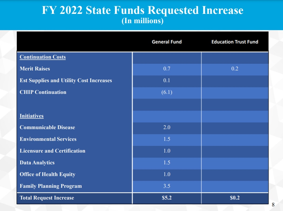 ADPH budget request increase