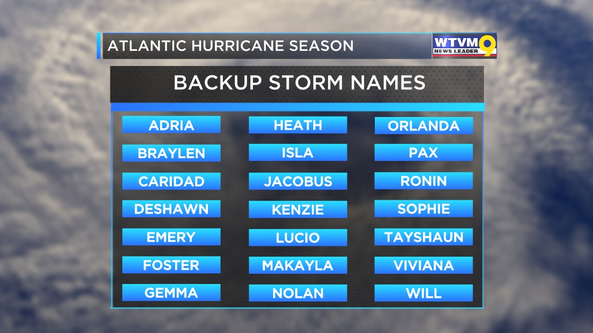 The list of backup names for the 2021 Atlantic Hurricane Season
