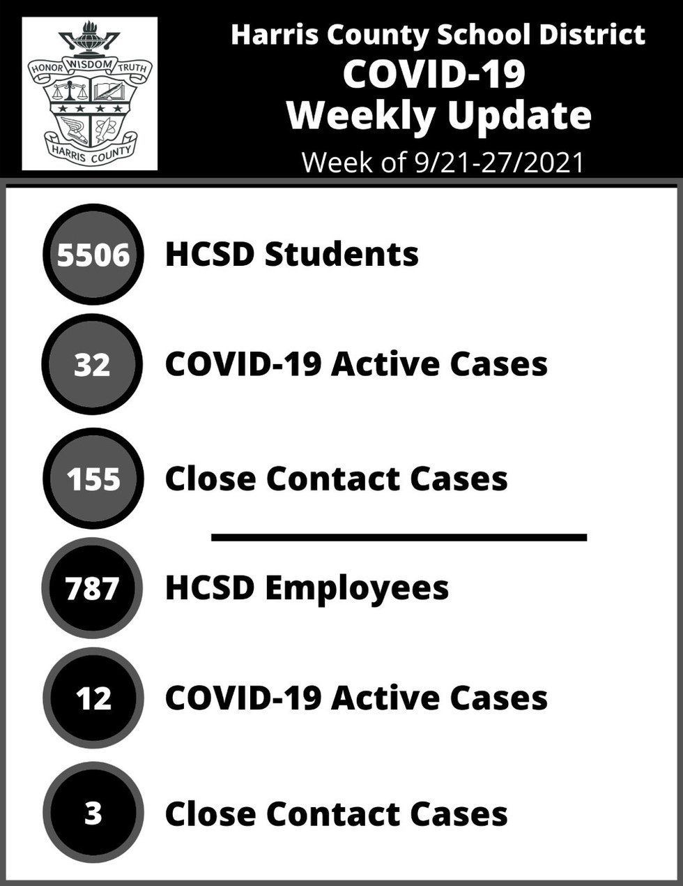 Harris County School District releases 9th weekly COVID report of 2021-2022 school year
