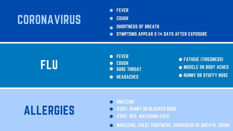 Differing symptoms for the coronavirus, flu and allergies
